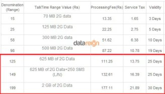 Bharti Airtel raised 2G Mobile Internet