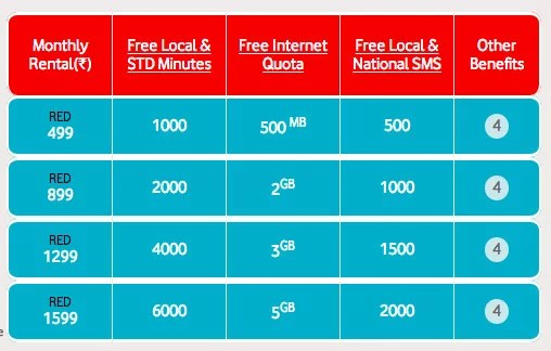 Vodafone Red New Postpaid Plans With 6 Unique Benefits