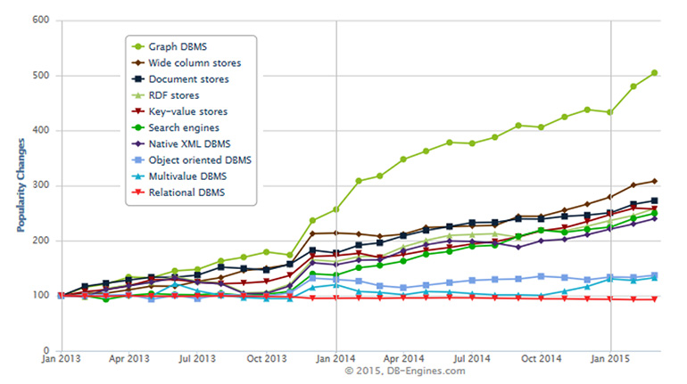 Thinking outside the Graph Data Virtualization and Graph Databases
