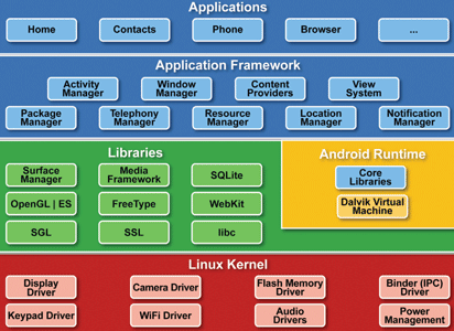 architecture_of_android