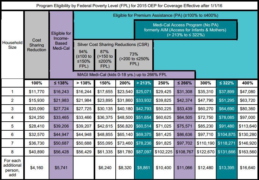 Covered California Health Insurance Plans ObamaCare David Fluker