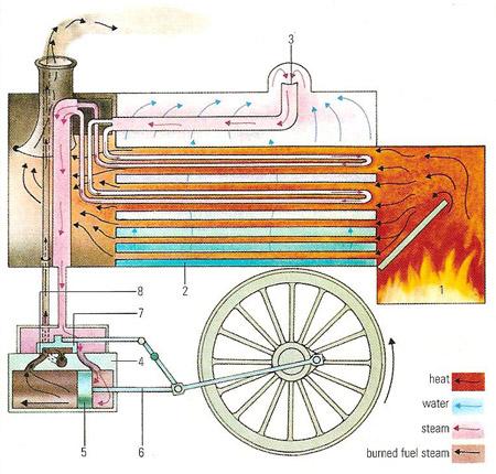 Steam Engine Diagram online wiring diagram