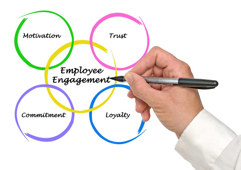 the relationship of engagement and job Meaningful relationship between job satisfaction and job burnout (p005) there is negative meaningful relationship between all of the quintuple component of job satisfaction (job nature ,supervisors ,cooperators ,promotion and payment) and emotional exhaustion (p005) and in.