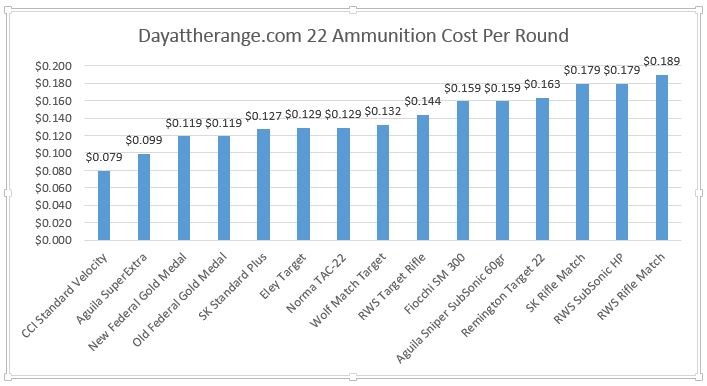 22LR Ammunition Accuracy Comparison Day At The Range
