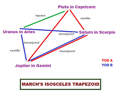 isosceles trapezoid A Reflection Back on March Madness, Celestial Style