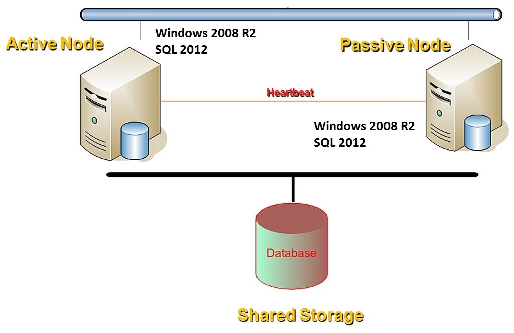 SQL Server DBA Interview Questions and Answers \u2013 SQL Server Cluster