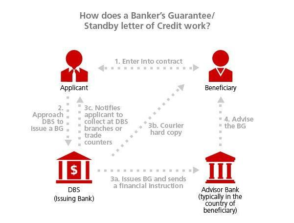 Letter of Guarantee/Standby Documentary Credit DBS SME Banking