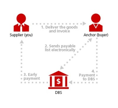 Supply Chain Financing, Small Business Funding | DBS SME Banking