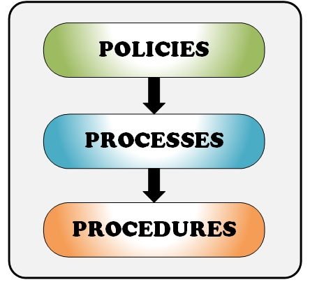 IT Policy, Processes, and Procedures Modernization