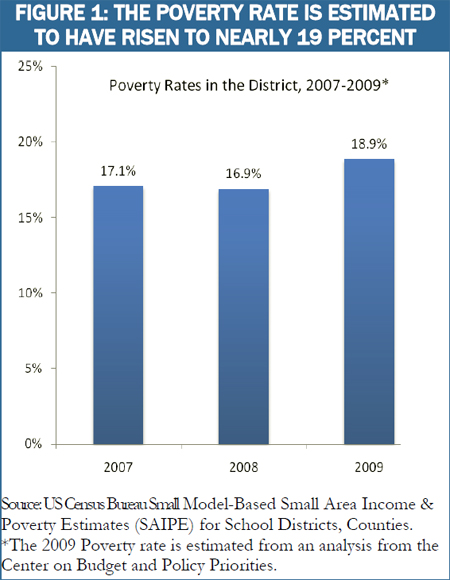 Poverty on the Rise in the District The Impact of Unemployment in