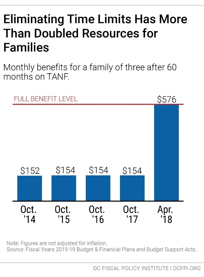 New TANF Policy Ensures Greater Financial Stability for Kids and - budget plans for families