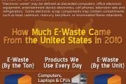 e-waste-infographic-servermonkey (1)