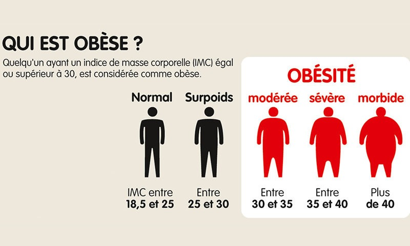 Are you overweight or obese? BMI calculations - DDG