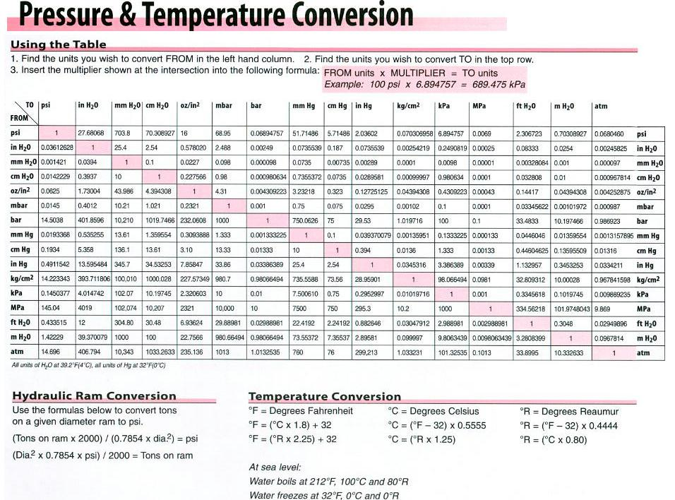 Trerice Pressure and Temperature Conversion Chart