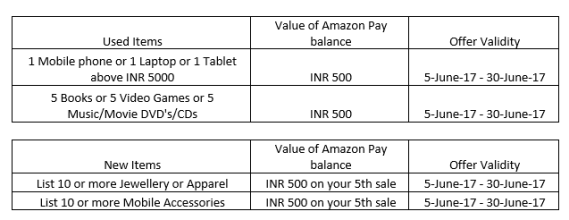 Amazon- Get Extra Rs 500 Amazon pay balance on selling used products1
