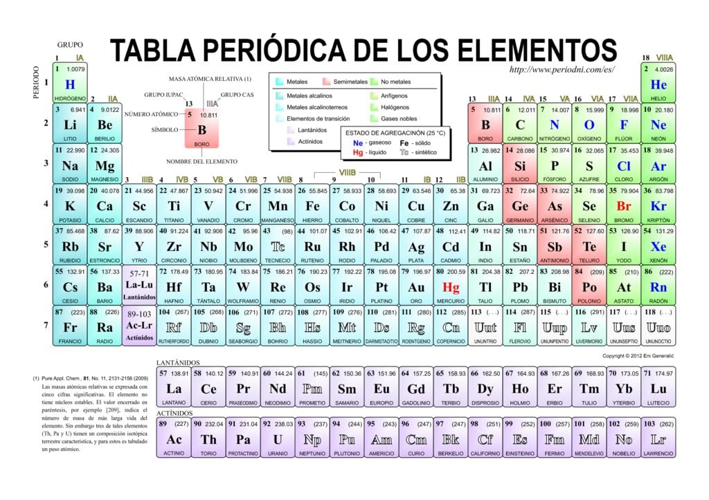 Tabla periodica pdf 2015 images periodic table and sample with tabla periodica completa en pdf images periodic table and sample tabla periodica sargent welch images periodic urtaz Images