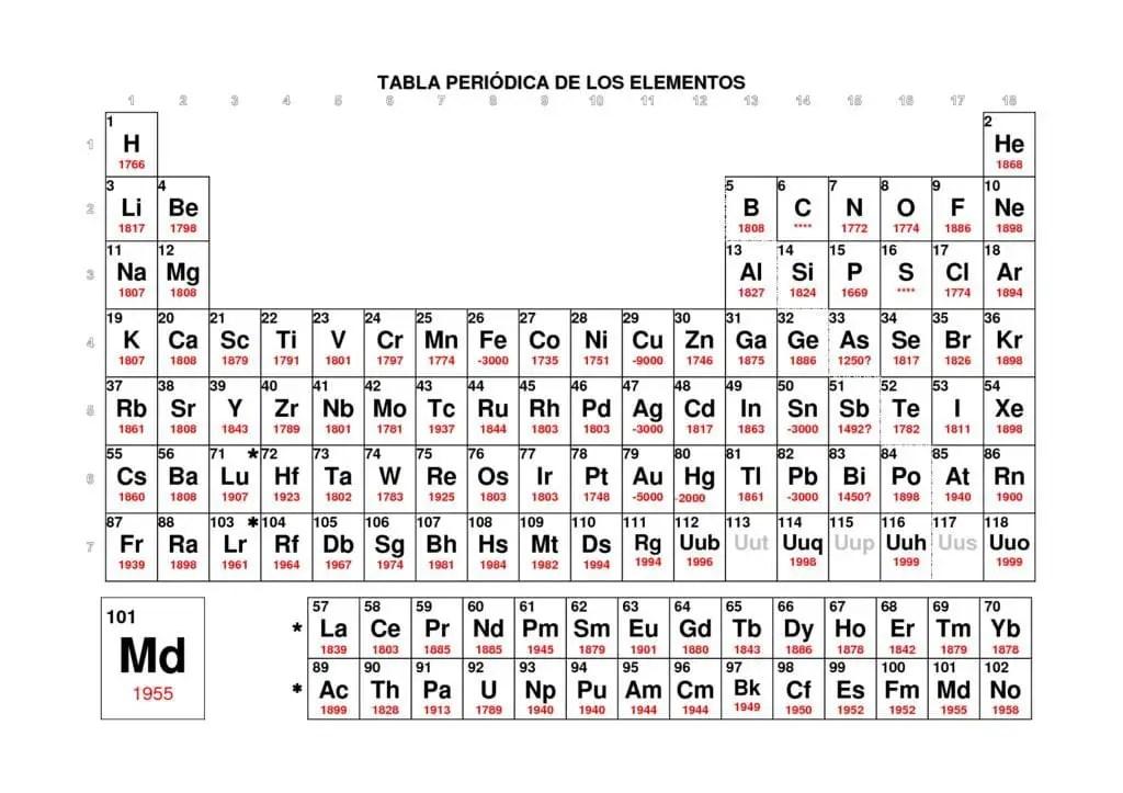 Tabla periodica con las valencias de los elementos quimicos copy tabla periodica usos copy ciencias naturales usos y aplicaciones de tabla periodica usos copy ciencias naturales usos y aplicaciones de los elementos de la urtaz Images