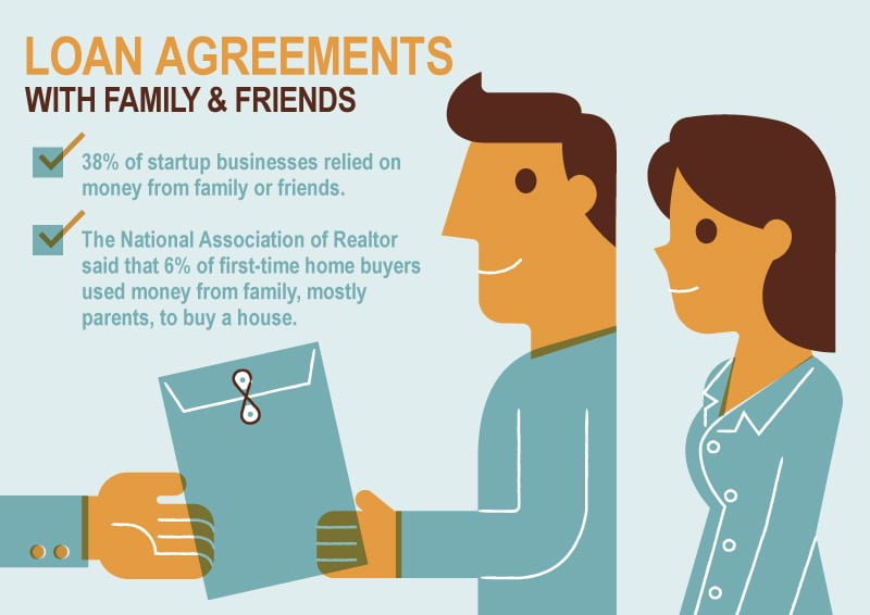 Family Loan Agreements Lending Money to Family  Friends - loan agreements between individuals