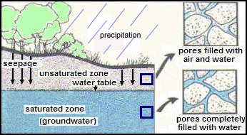 Groundwater Definitions Nys Dept Of Environmental