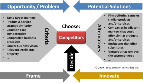 Competitive Business Analysis - Choosing Business Competitors - company analysis