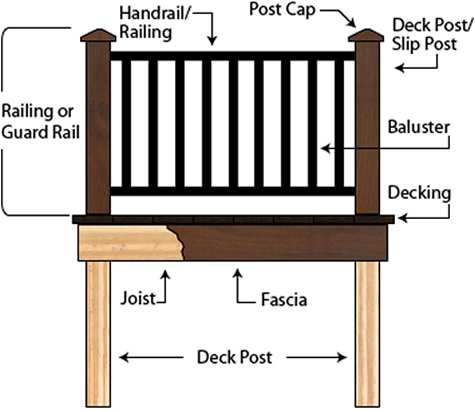 Deck Boards - Glossary of Terms
