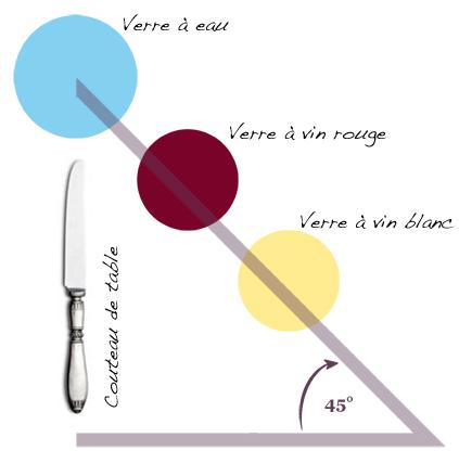 Dresser une table dans les r gles de l 39 art deco tendency - Disposition verres sur table ...