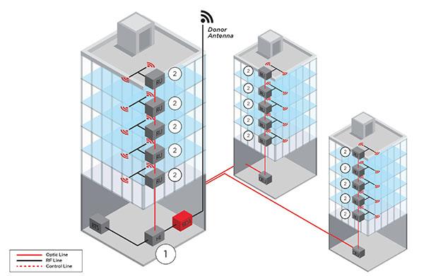 Cellular DAS and Public Safety - Decypher Technologies