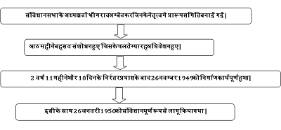 "gantantra diwas essay Hindi essay on ""gantantra diwas - 26 january"" , ""गणतंत्र-दिवस - 26 जनवरी"" complete hindi essay for class 10, class 12 and graduation and other classes."