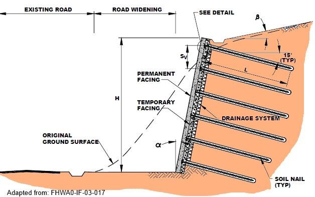 Soil nail wall - soil nailing - Deep Excavation - Design Of Retaining Walls Examples