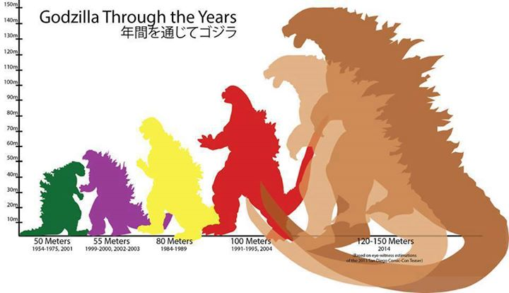 The Ever Increasing Size of Godzilla Implications for Sexual
