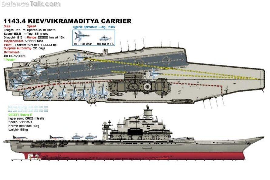 Indian Vikramaditya Aircraft Carrier Layout Defencetalk