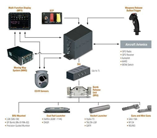 Moog Stores Management System Diagram