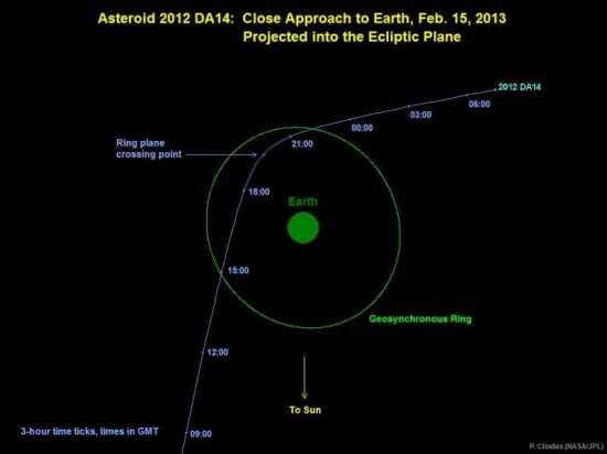 Asteroid 2012 DA14 on Feb 15, 2013