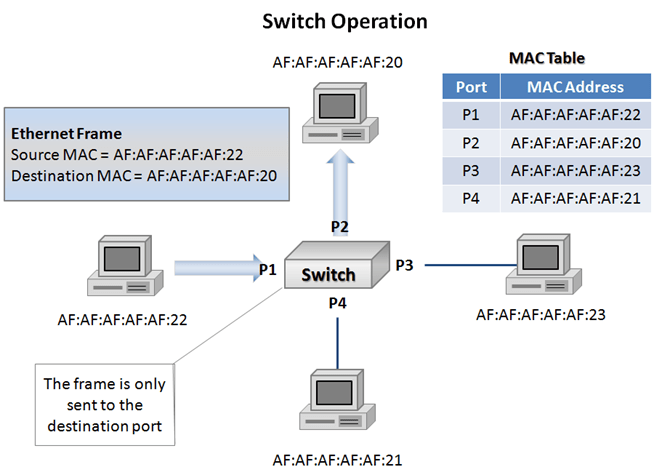 Data Center 101 Local Area Network Switching Define The