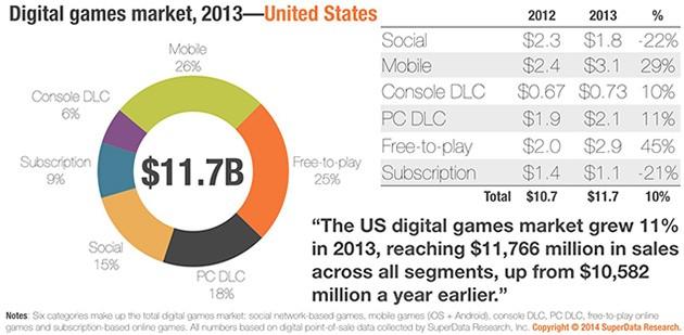 SuperData-_-2013-Digital-sales-graph