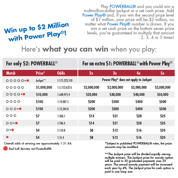 Prizes  Odds Delaware Lottery