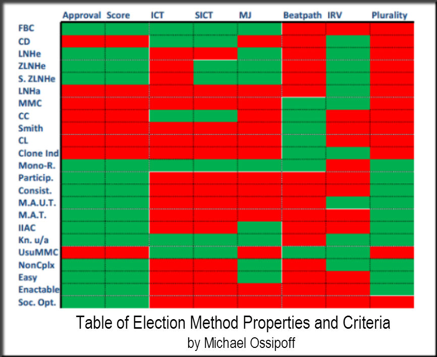 Table of Election Method Properties and Criteria by Michael Ossipoff