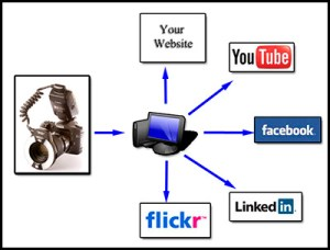 Dental photography and marketing on social media, the web