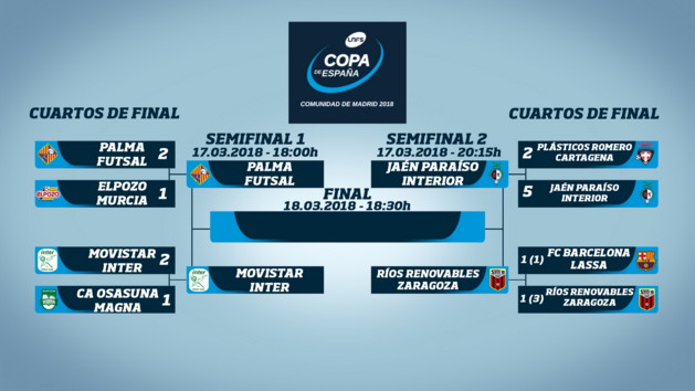Cuadro Copa de España Comunidad de Madrid 2018