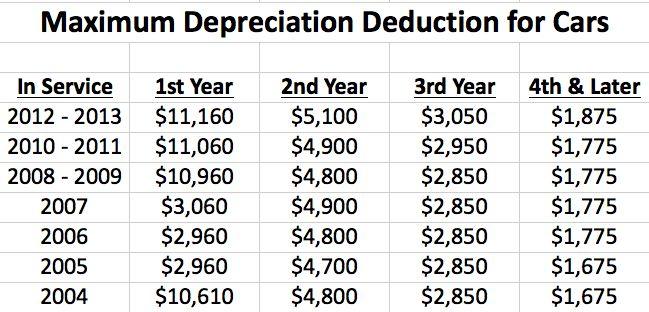 Limitation on Luxury Automobile Depreciation
