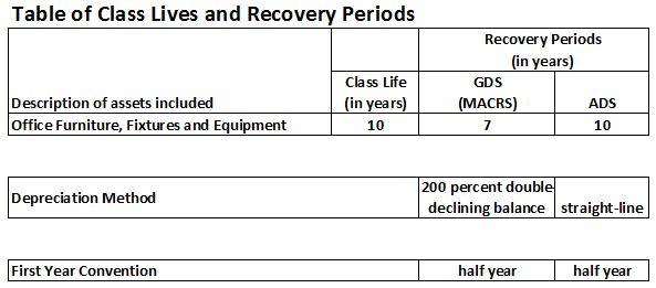 Furniture, Fixtures and Equipment Depreciation Calculation