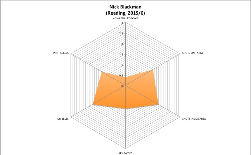 BLACKMAN 2015-6