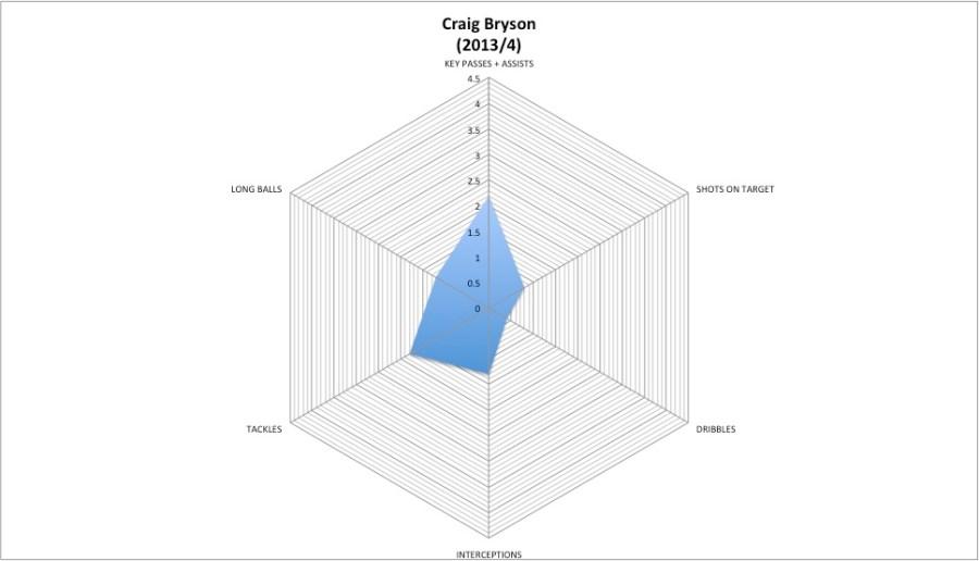 Bryson 2013-4