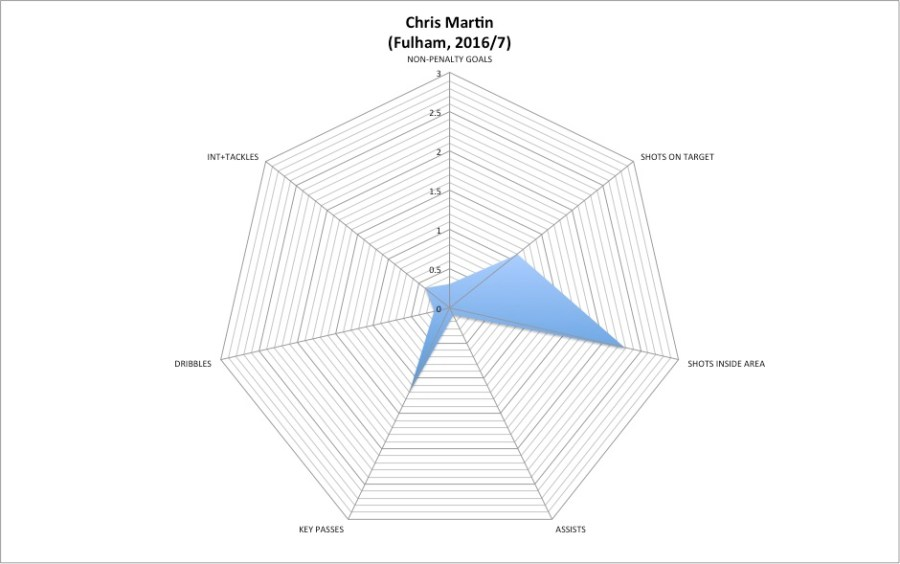 Chris Martin Fulham 2016-7