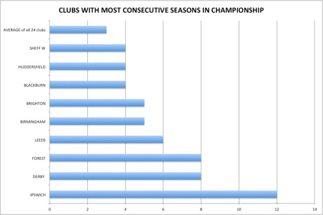Consecutive seasons
