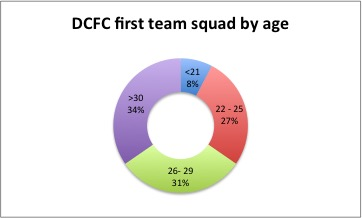 DCFC player age
