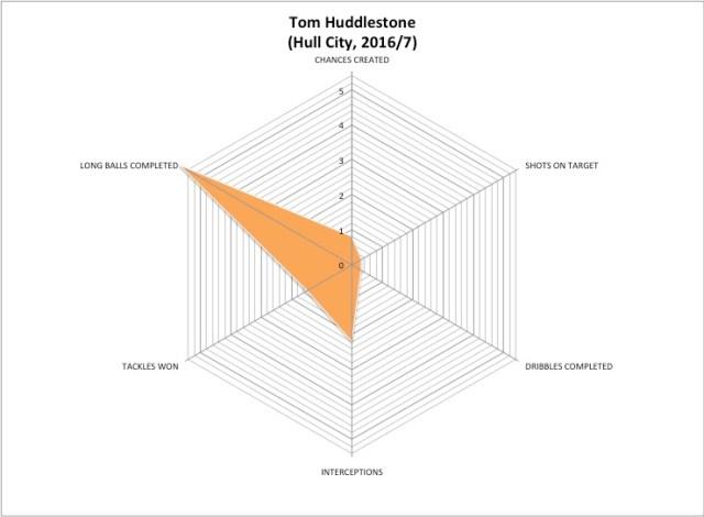 Huddlestone