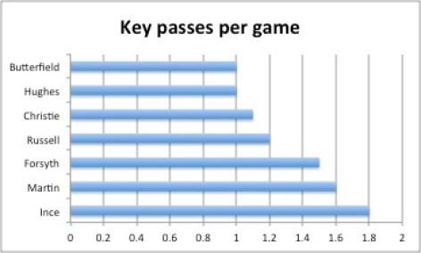 Key passes