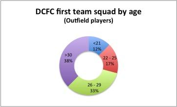 Squad age Jul 16