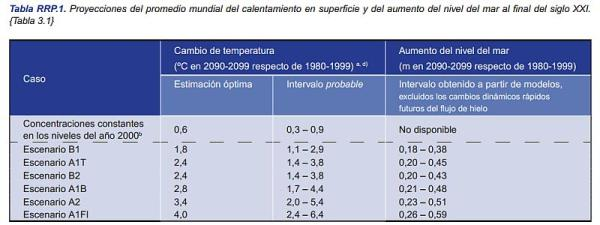 IPCC_Modelo
